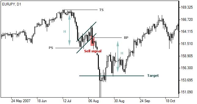 Strategi Trading Jangka Panjang - Broker Forex Terbaik
